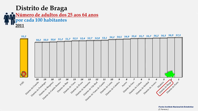 Distrito de Braga - Variação do grupo etário dos 25 aos 64 anos - Posição no ranking nacional (2011)