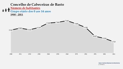 Cabeceiras de Basto - Número de habitantes (0-14 anos) 1900-2011