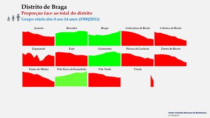 Distrito de Braga – Evolução comparada da proporção de cada concelho face ao total da população (0-14 anos) do distrito