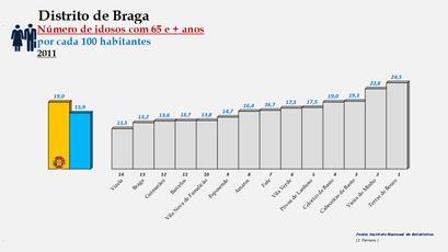 Distrito de Braga – Ordenação dos concelhos em função da percentagem de idosos com 65 e + anos (2011)