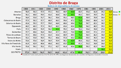 Distrito de Braga - Índice de dependência de jovens (1900/2011)
