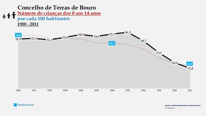 Terras de Bouro - Evolução da percentagem do grupo etário dos 0 aos 14 anos, entre 1900 e 2011