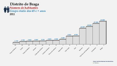 Distrito de Braga – Ordenação dos concelhos em função do número de habitantes dos 65 e + anos (2011)