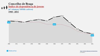 Braga - Índice de dependência de jovens 1900-2011