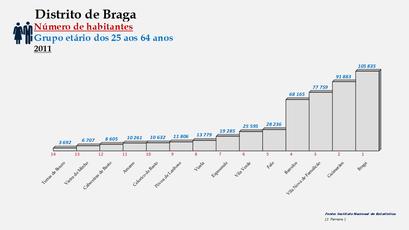 Distrito de Braga – Ordenação dos concelhos em função do número de habitantes dos 25 aos 64 anos (2011)