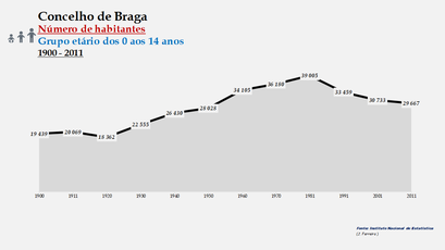 Braga - Número de habitantes (0-14 anos) 1900-2011