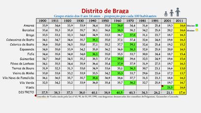 Distrito de Braga – Proporção da população com idade entre os 0 e os 14 anos em cada concelho (1900-2011)