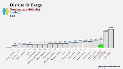 Distrito de Braga - Posição do distrito em 1960 (global)
