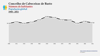 Cabeceiras de Basto - Número de habitantes (global) 1900-2011