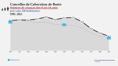 Cabeceiras de Basto - Evolução da percentagem do grupo etário dos 0 aos 14 anos, entre 1900 e 2011