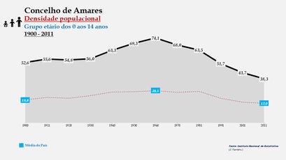 Amares - Densidade populacional (0-14 anos) 1900-2011