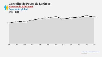 Póvoa de Lanhoso - Número de habitantes (global) 1900-2011