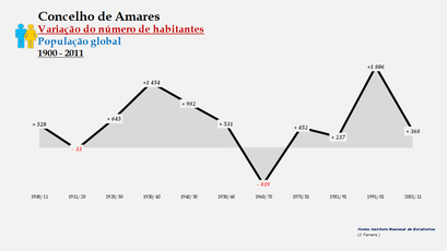 Amares - Variação do número de habitantes (global) 1900-2011