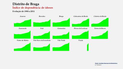 Distrito de Braga - Índice de dependência de idosos – Evolução comparada dos concelhos
