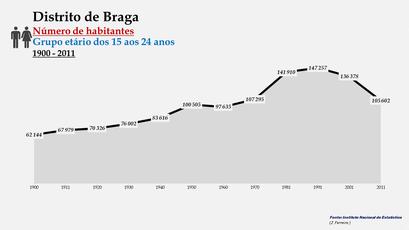 Distrito de Braga - Número de habitantes (15-24 anos)