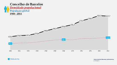 Barcelos - Densidade populacional (global) 1900-2011