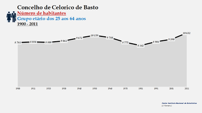 Celorico de Basto - Número de habitantes (25-64 anos) 1900-2011