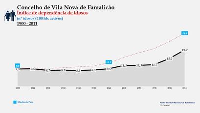 Vila Nova de Famalicão - Índice de dependência de idosos 1900-2011