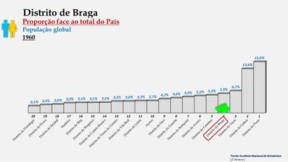 Distrito de Braga – Proporção face ao total da população do País – Ordenação entre os distritos portugueses em 1960