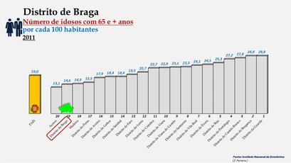 Distrito de Braga - Variação do grupo etário dos 65 e + anos - Posição no ranking nacional (2011)