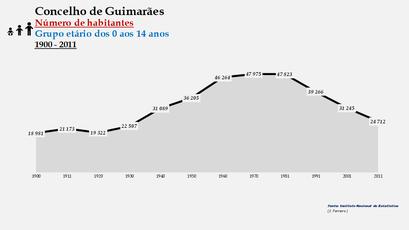 Guimarães - Número de habitantes (0-14 anos) 1900-2011