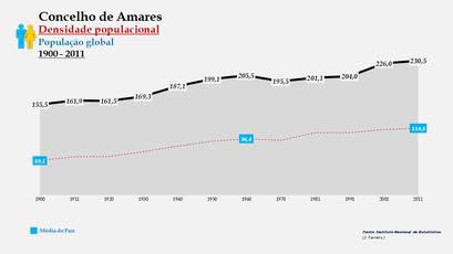 Amares - Densidade populacional (global) 1864-2011