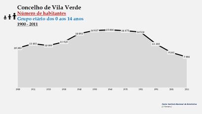 Vila Verde - Número de habitantes (0-14 anos) 1900-2011