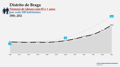Distrito de Braga - Evolução do grupo etário dos 65 e +  anos entre 1900 e 2011