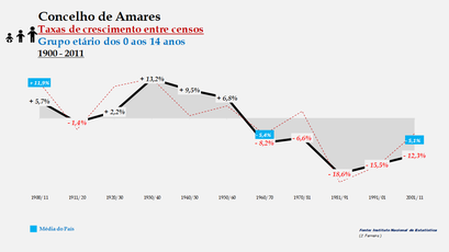 Amares – Taxa de crescimento populacional entre censos (0-14 anos) 1900-2011