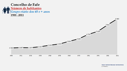 Fafe - Número de habitantes (65 e + anos) 1900-2011