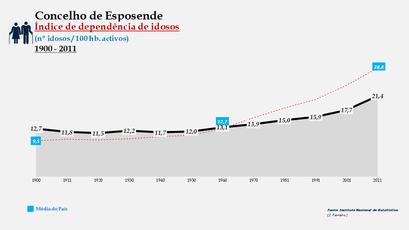 Esposende - Índice de dependência de idosos 1900-2011