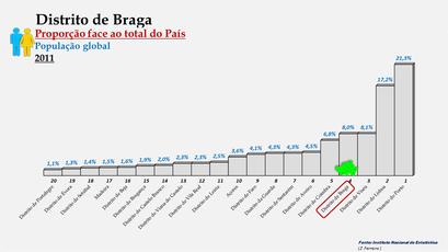Distrito de Braga – Proporção face ao total da população do País – Ordenação entre os distritos portugueses em 2011