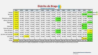 Distrito de Braga - População dos concelhos (global) 1864-2011