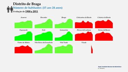 Distrito de Braga –Evolução comparada dos concelhos em função do número de habitantes dos 15 aos 24 anos (1900-2011)