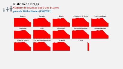 Distrito de Braga – Evolução comparada dos concelhos relativa ao grupo etário dos 0 aos 14 anos (1900-2011)