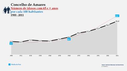 Amares - Evolução da percentagem do grupo etário dos 65 e + anos, entre 1900 e 2011