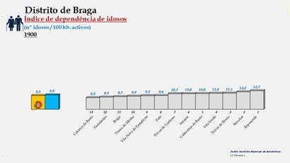 Distrito de Braga - Índice de dependência de idosos – Ordenação dos concelhos em 1900
