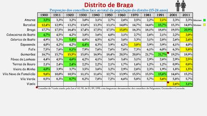 Distrito de Braga - Proporção de cada concelho face ao total da população (15-24 anos) do distrito (1864/2011)