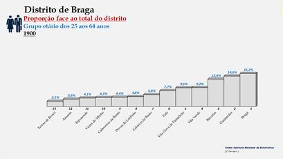 Distrito de Braga – Ordenação dos concelhos em função da sua proporção relativamente ao total da população (25-64 anos) do distrito (1900)