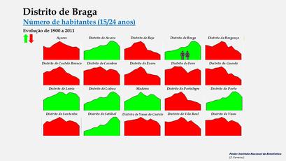 Distrito de Braga - Evolução comparada dos distritos (15-24 anos)