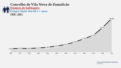 Vila Nova de Famalicão - Número de habitantes (65 e + anos) 1900-2011