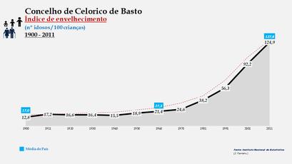 Celorico de Basto - Índice de envelhecimento 1900-2011