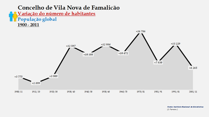 Vila Nova de Famalicão - Variação do número de habitantes (global) 1900-2011