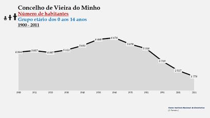 Vieira do Minho - Número de habitantes (0-14 anos) 1900-2011