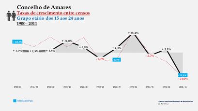 Amares – Taxa de crescimento populacional entre censos (15-24 anos) 1900-2011