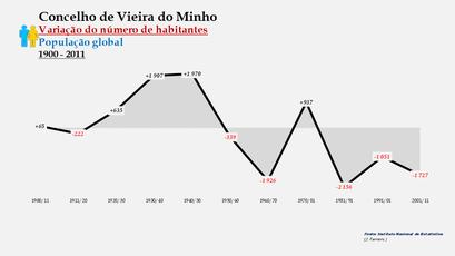 Vieira do Minho - Variação do número de habitantes (global) 1900-2011
