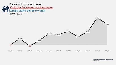 Amares - Variação do número de habitantes (65 e + anos) 1900-2011
