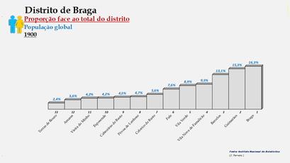 Distrito de Braga – Ordenação dos concelhos em função da sua proporção relativamente ao total da população (global) do distrito (1900)
