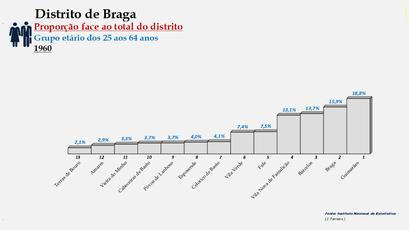 Distrito de Braga – Ordenação dos concelhos em função da sua proporção relativamente ao total da população (25-64 anos) do distrito (1960)