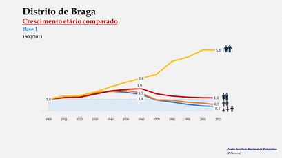 Distrito de Braga – Índices de crescimento etário (1900-2011)